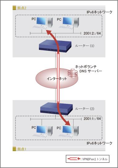 ipv4ネットワークを介したipv6通信