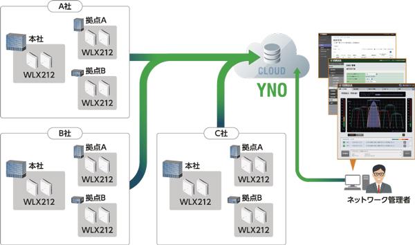 が 接続 向上 の すると ネットワーク 品質
