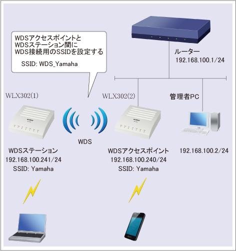 WDSを使用して無線通信エリアを拡大 : WLX302 Web GUI設定