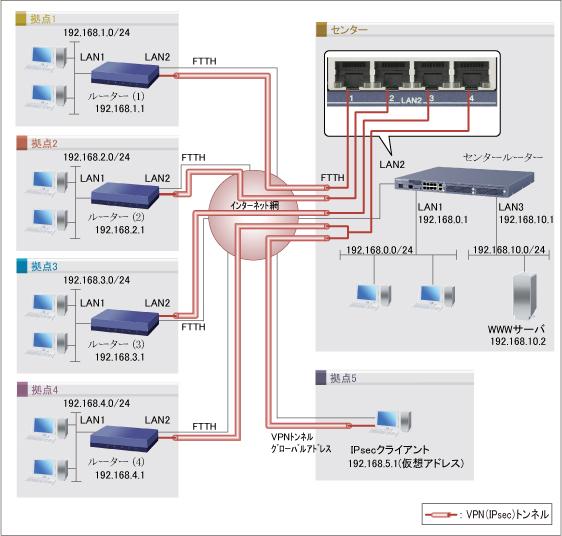 インターネットVPNで接続:複数...