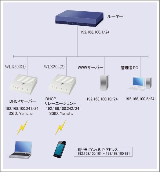 無線LANアクセスポイントをDHCPサーバーとして利用 : WLX302 Web GUI設定