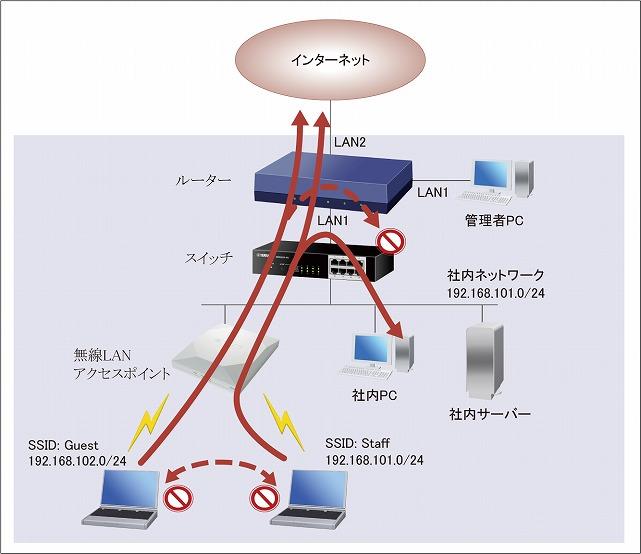 繋がら switch ない ポイント アクセス