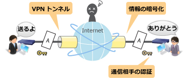 VPNとは?:VPNを利用した場合