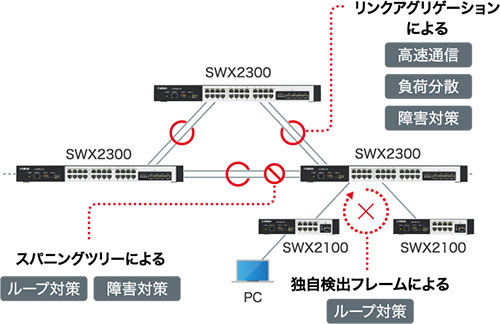 Hierarchy Networkの実現